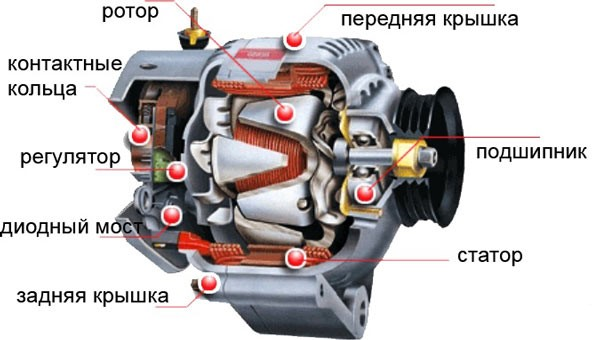 Устройства генератора